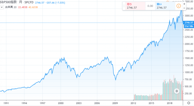 S&P500の30年間チャート