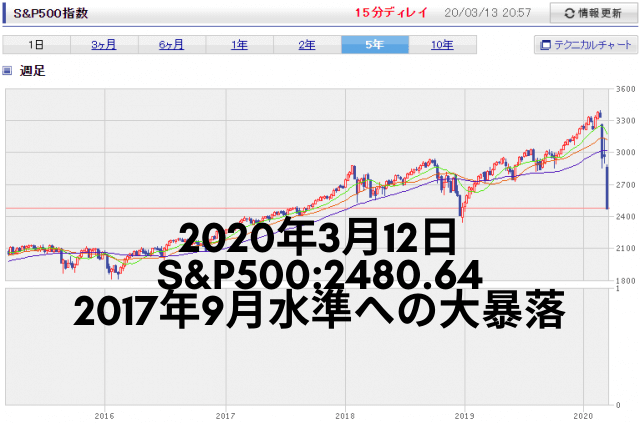 S&P500の5年間チャート